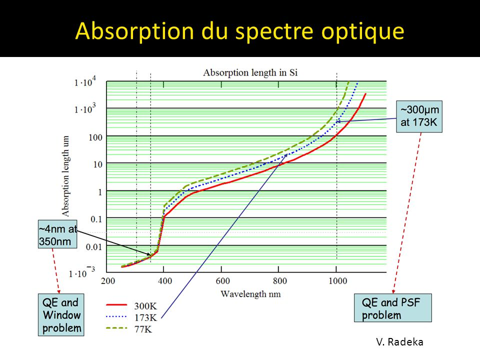 Absorption du spectre optique