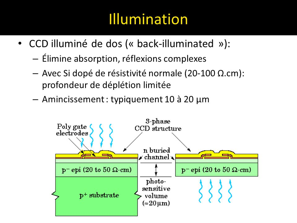 Illumination CCD illuminé de dos (« back-illuminated »):