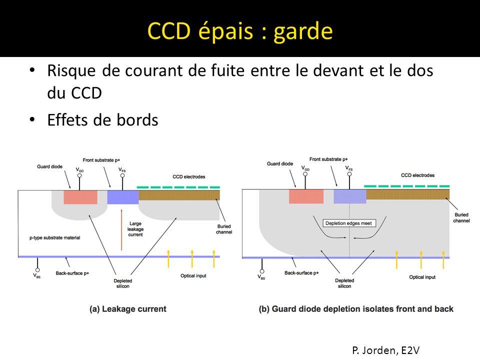 CCD épais : garde Risque de courant de fuite entre le devant et le dos du CCD.