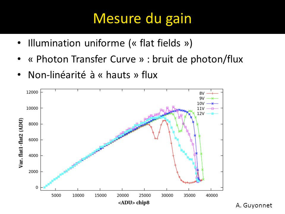 Mesure du gain Illumination uniforme (« flat fields »)