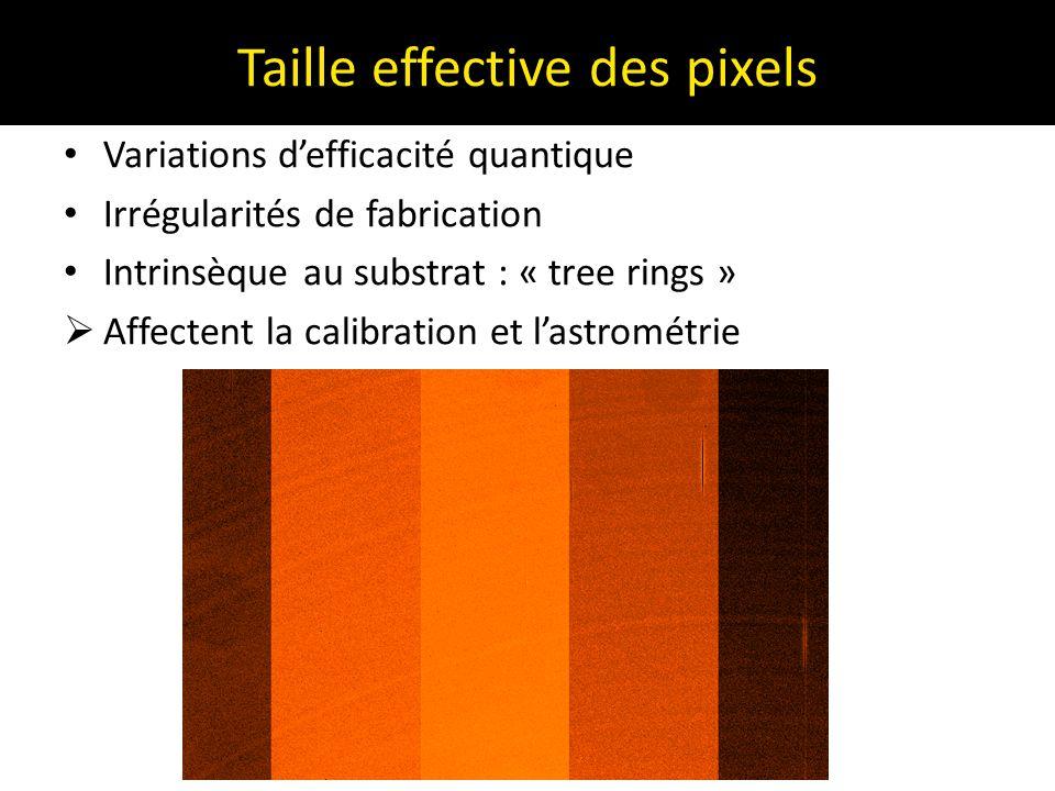 Taille effective des pixels