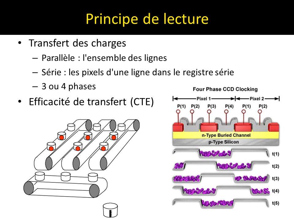 Principe de lecture Transfert des charges