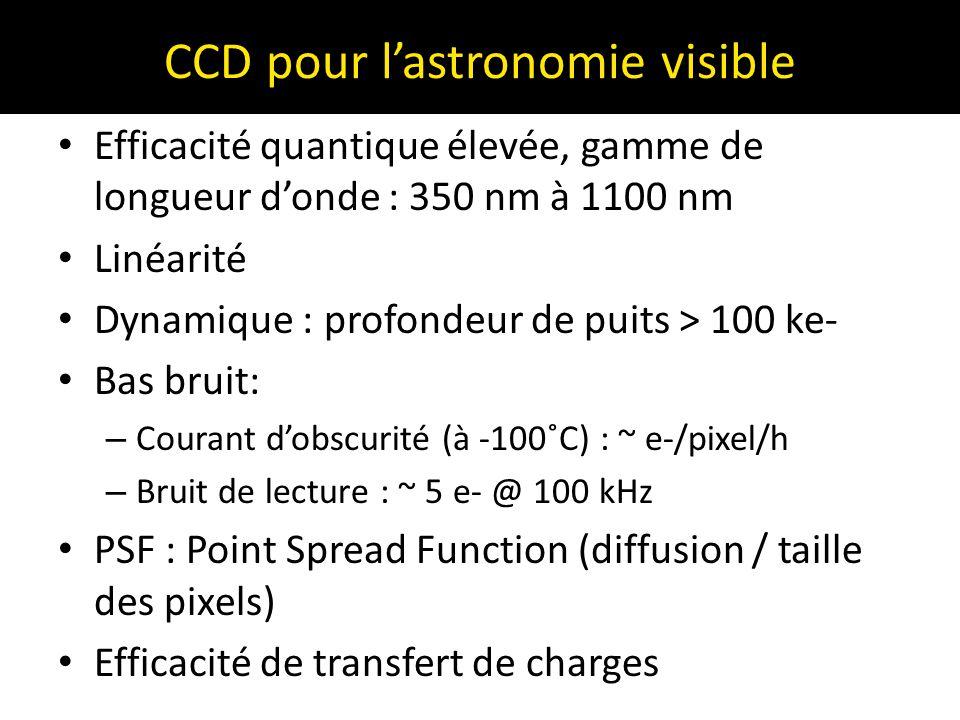 CCD pour l'astronomie visible