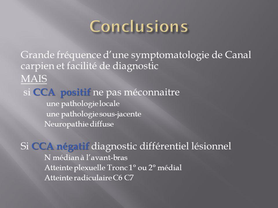 Conclusions Grande fréquence d'une symptomatologie de Canal carpien et facilité de diagnostic. MAIS.