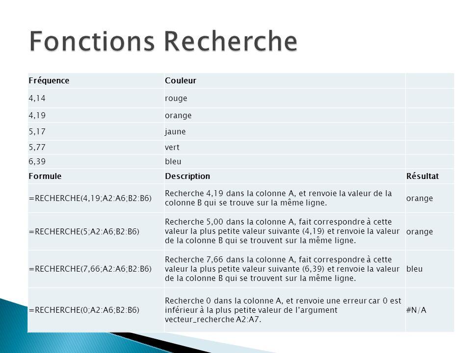 Fonctions Recherche Fréquence Couleur 4,14 rouge 4,19 orange 5,17