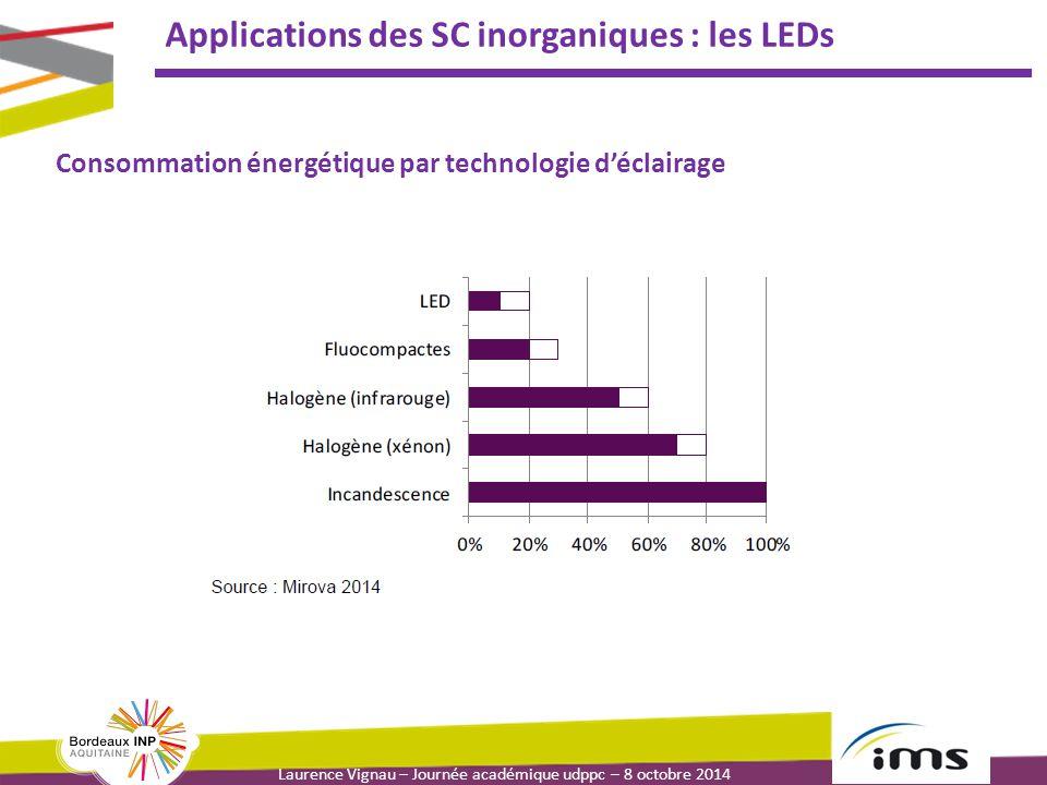 Applications des SC inorganiques : les LEDs