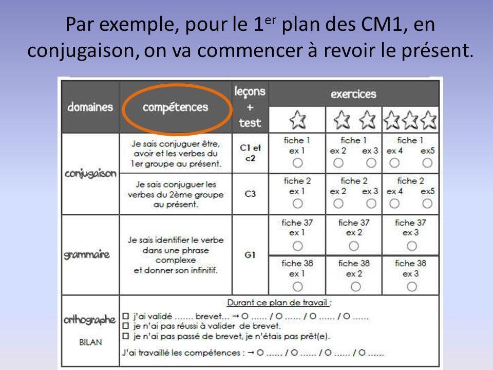 Par exemple, pour le 1er plan des CM1, en conjugaison, on va commencer à revoir le présent.