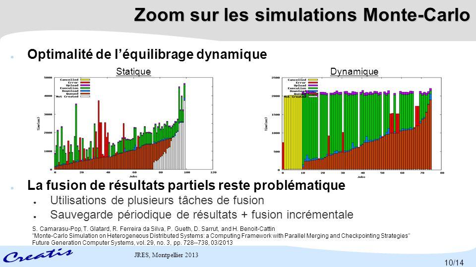 Zoom sur les simulations Monte-Carlo