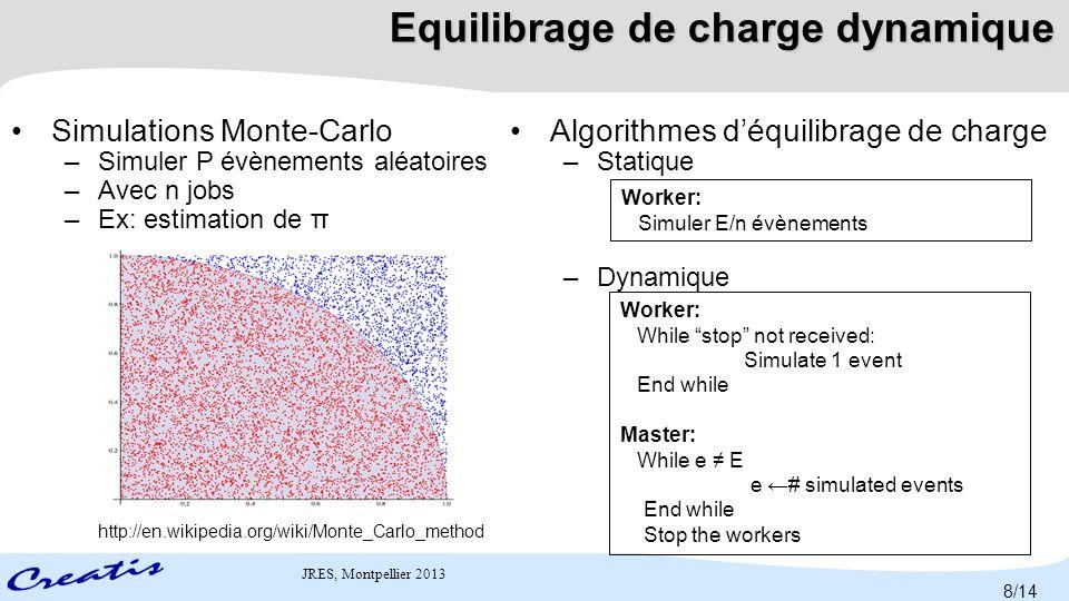 Equilibrage de charge dynamique