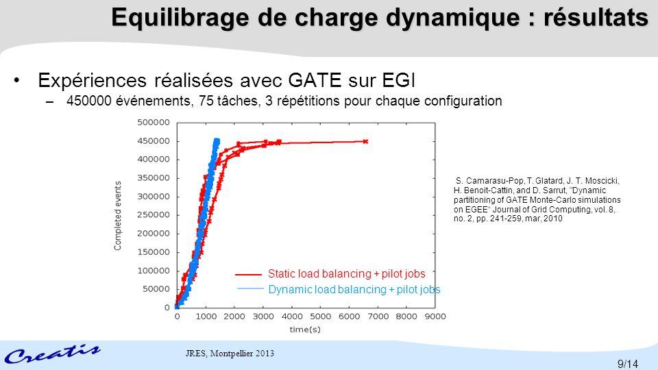 Equilibrage de charge dynamique : résultats