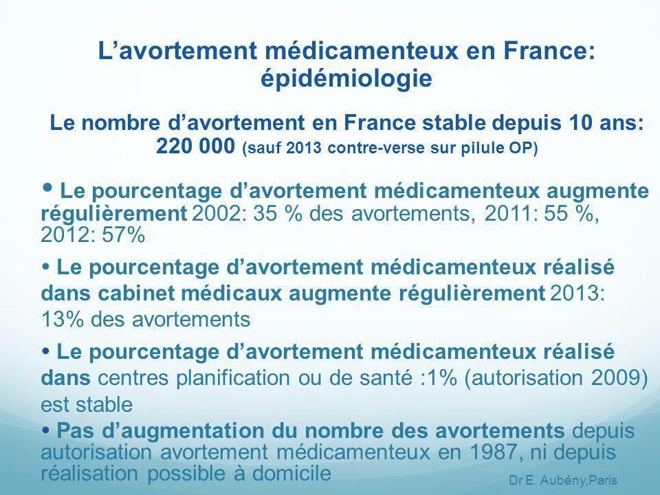 L'avortement médicamenteux en France: épidémiologie