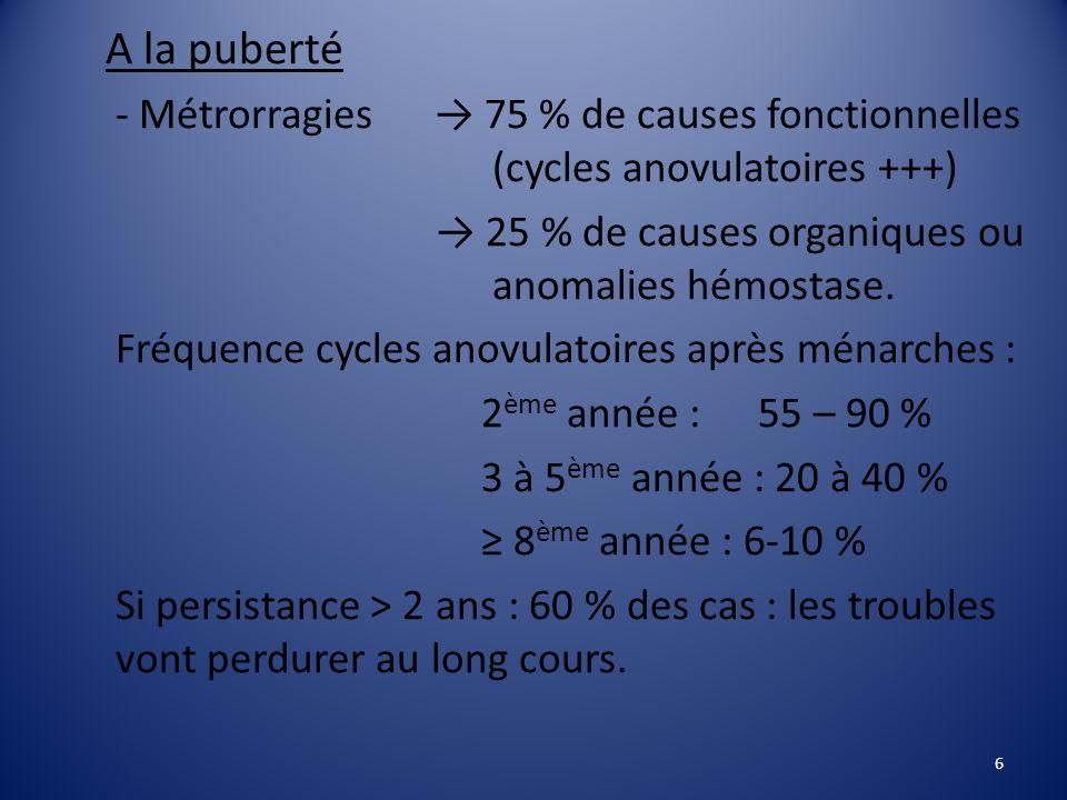 A la puberté - Métrorragies → 75 % de causes fonctionnelles (cycles anovulatoires +++) → 25 % de causes organiques ou anomalies hémostase.