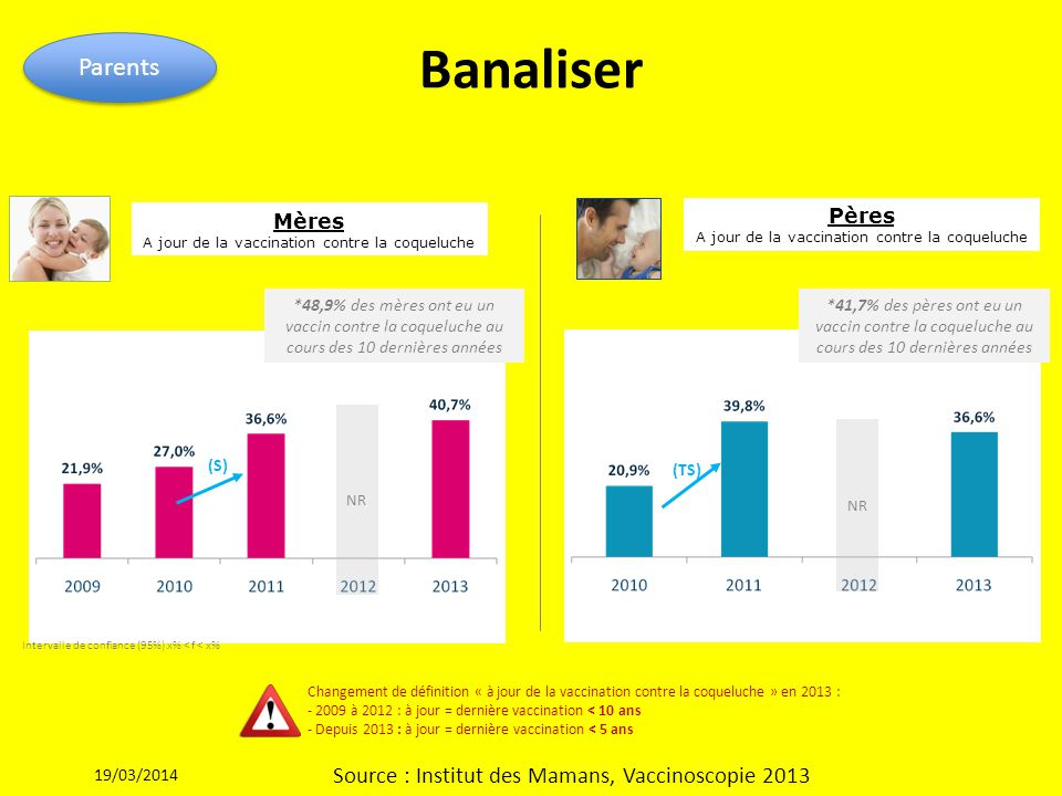 Banaliser Parents Source : Institut des Mamans, Vaccinoscopie 2013