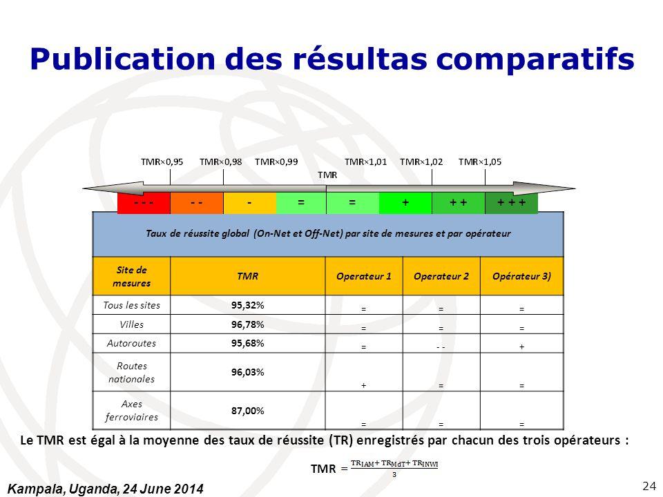 Publication des résultas comparatifs