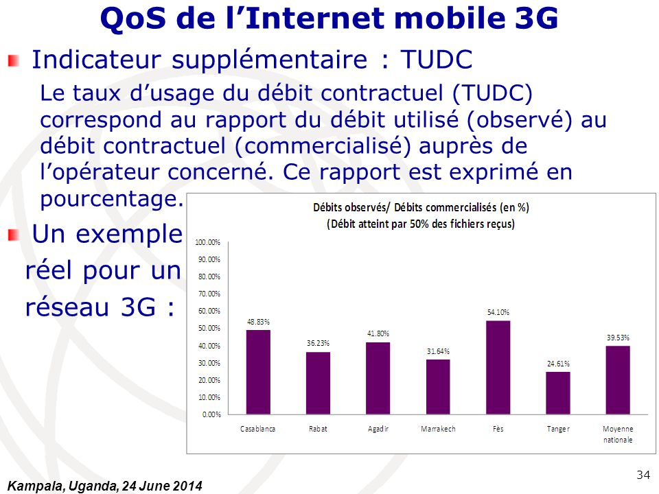 QoS de l'Internet mobile 3G