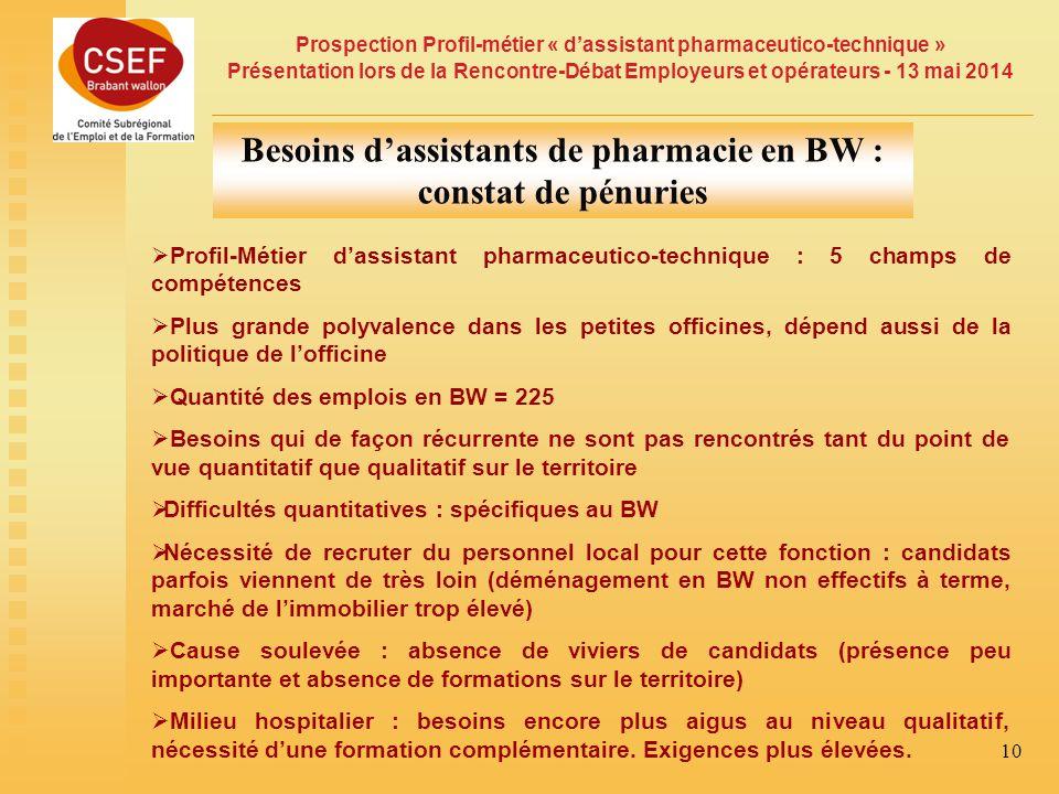 Besoins d'assistants de pharmacie en BW : constat de pénuries