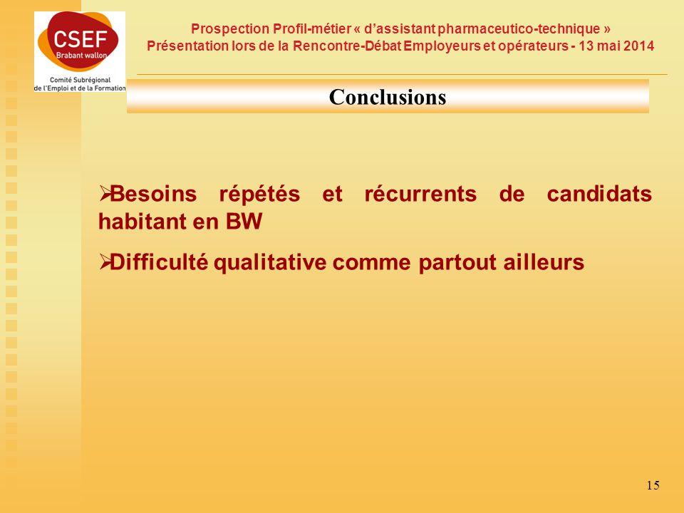 Conclusions Besoins répétés et récurrents de candidats habitant en BW.