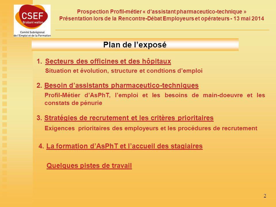 Plan de l'exposé Secteurs des officines et des hôpitaux
