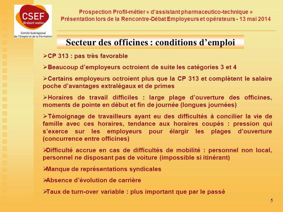 Secteur des officines : conditions d'emploi