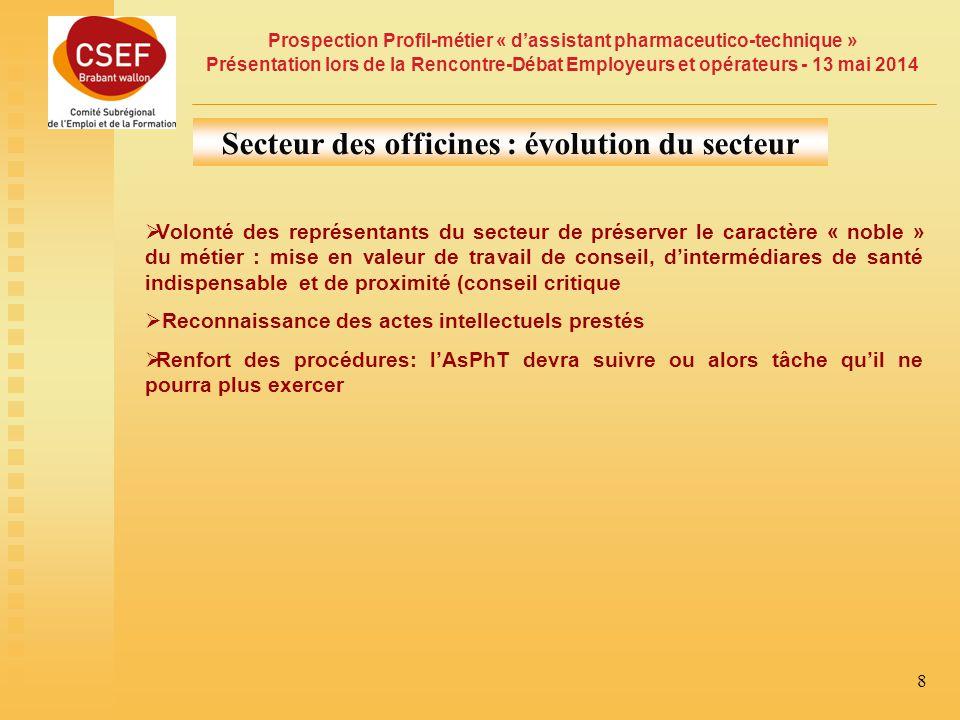 Secteur des officines : évolution du secteur