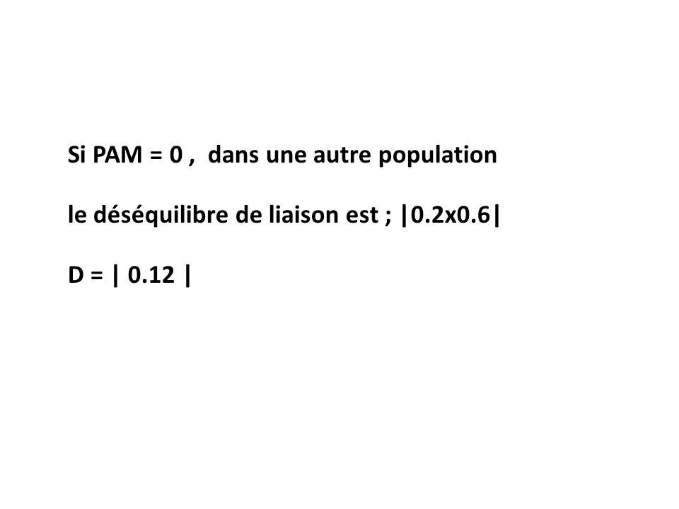 Si PAM = 0 , dans une autre population
