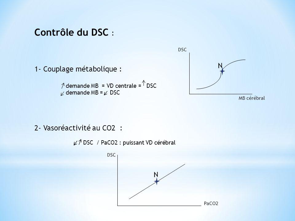 Contrôle du DSC : 1- Couplage métabolique : N