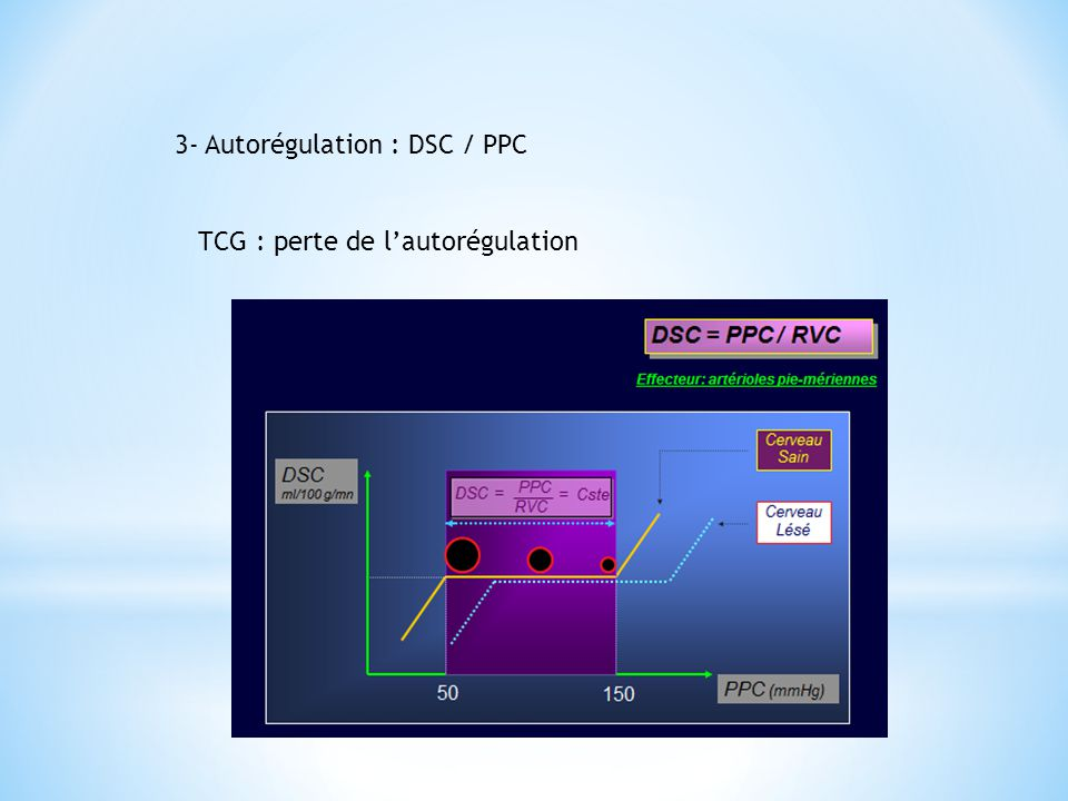 3- Autorégulation : DSC / PPC
