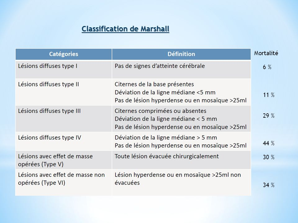 Classification de Marshall