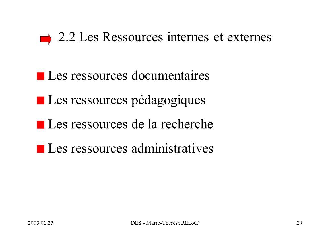 2.2 Les Ressources internes et externes