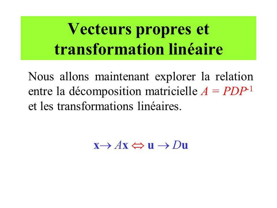 Vecteurs propres et transformation linéaire