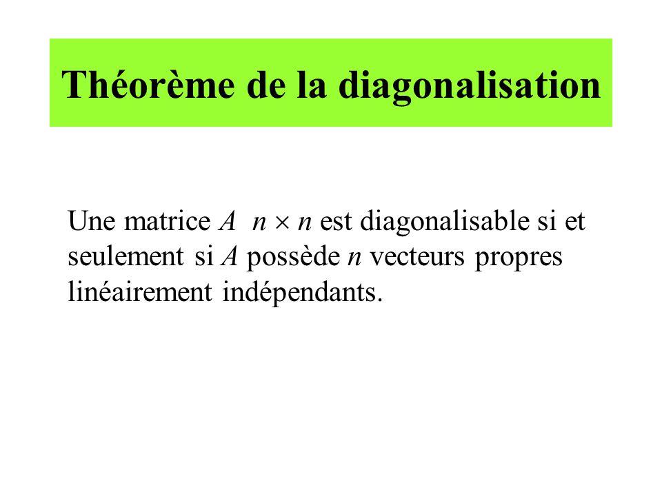 Théorème de la diagonalisation