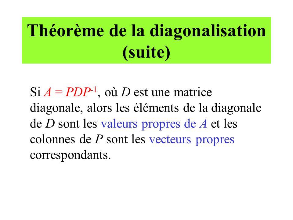 Théorème de la diagonalisation (suite)