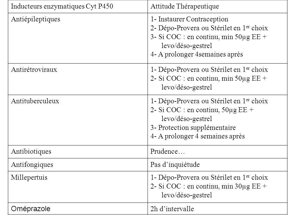 Inducteurs enzymatiques Cyt P450