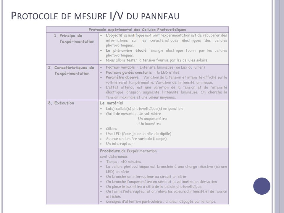 Protocole de mesure I/V du panneau