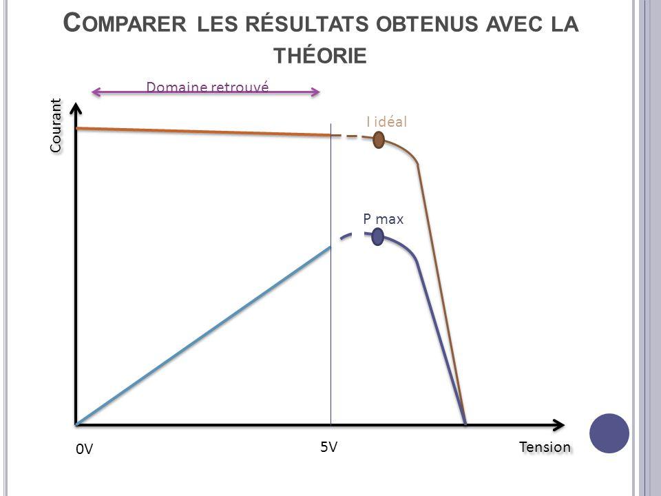 Comparer les résultats obtenus avec la théorie