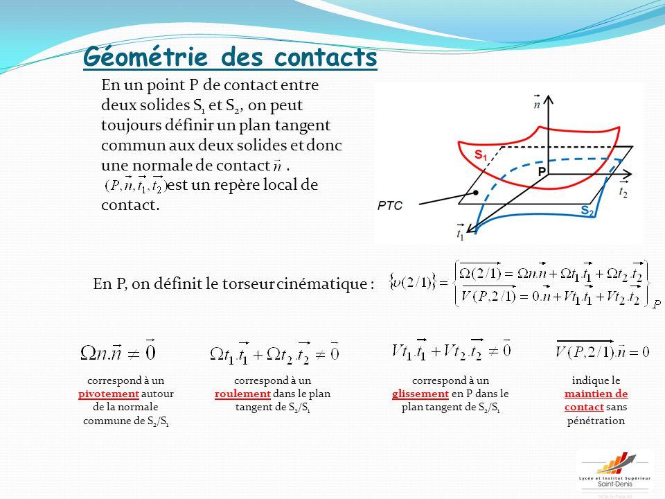Géométrie des contacts