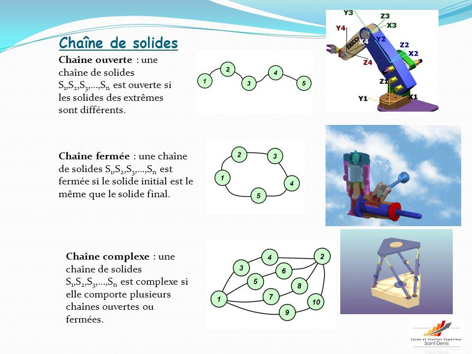 Chaîne de solides Chaîne ouverte : une chaîne de solides S1,S2,S3,…,Sn est ouverte si les solides des extrêmes sont différents.