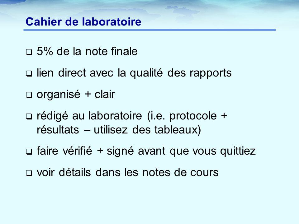 Cahier de laboratoire 5% de la note finale. lien direct avec la qualité des rapports. organisé + clair.