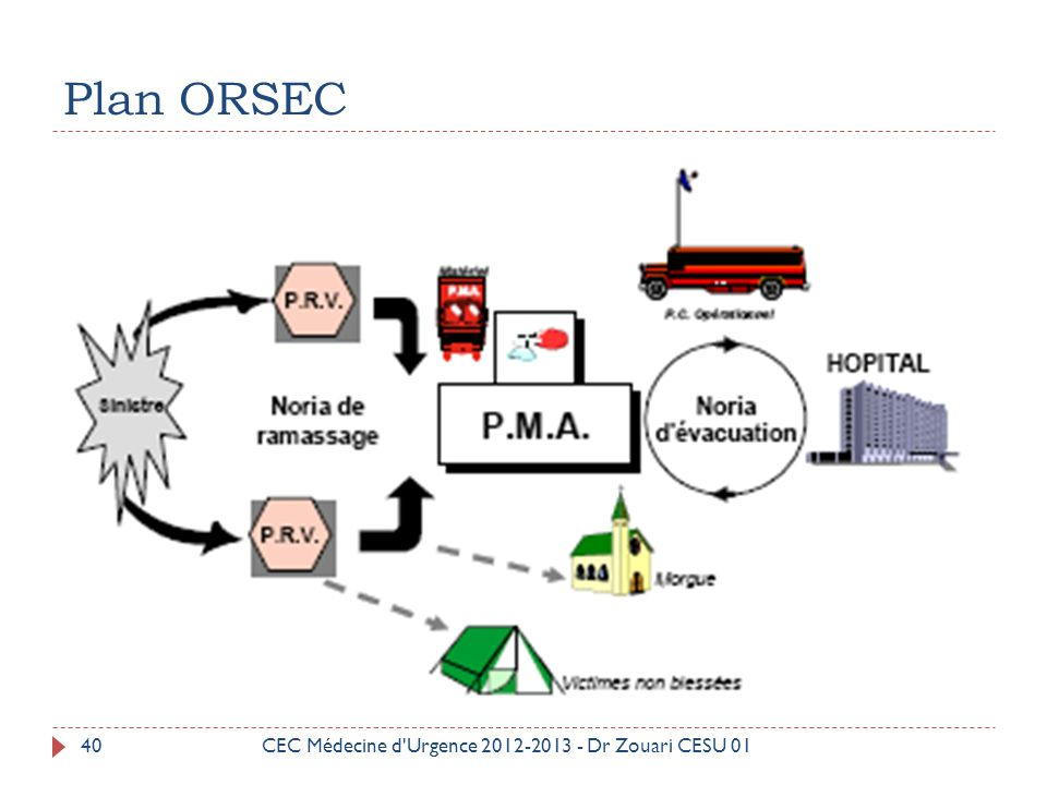 Plan ORSEC CEC Médecine d Urgence 2012-2013 - Dr Zouari CESU 01