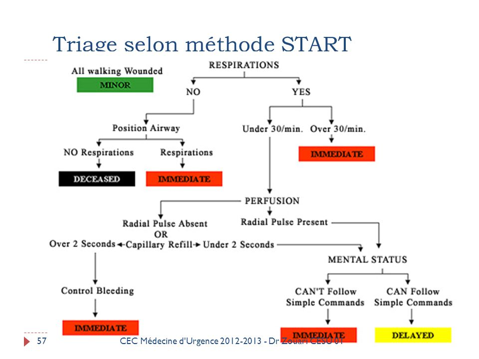Triage selon méthode START