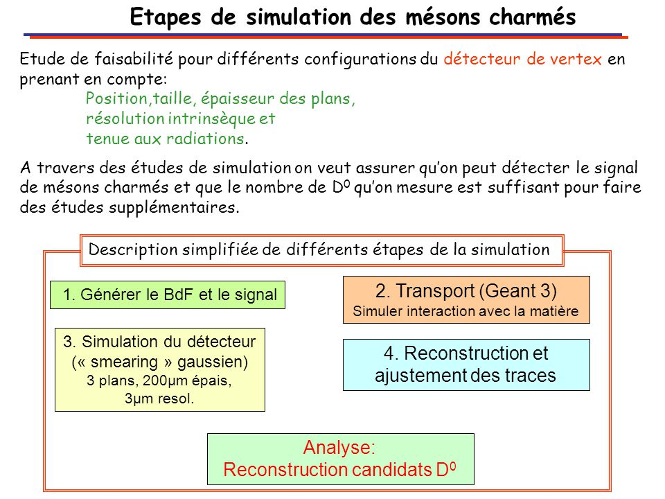 Etapes de simulation des mésons charmés