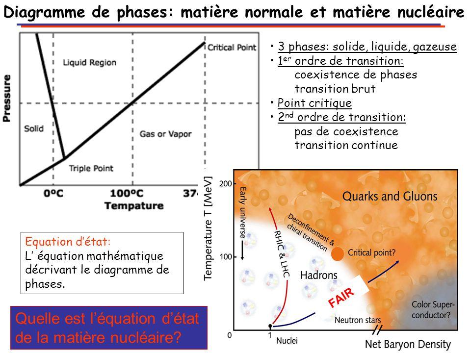 Diagramme de phases: matière normale et matière nucléaire