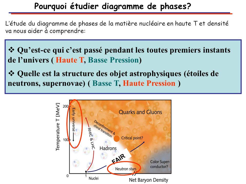 Pourquoi étudier diagramme de phases