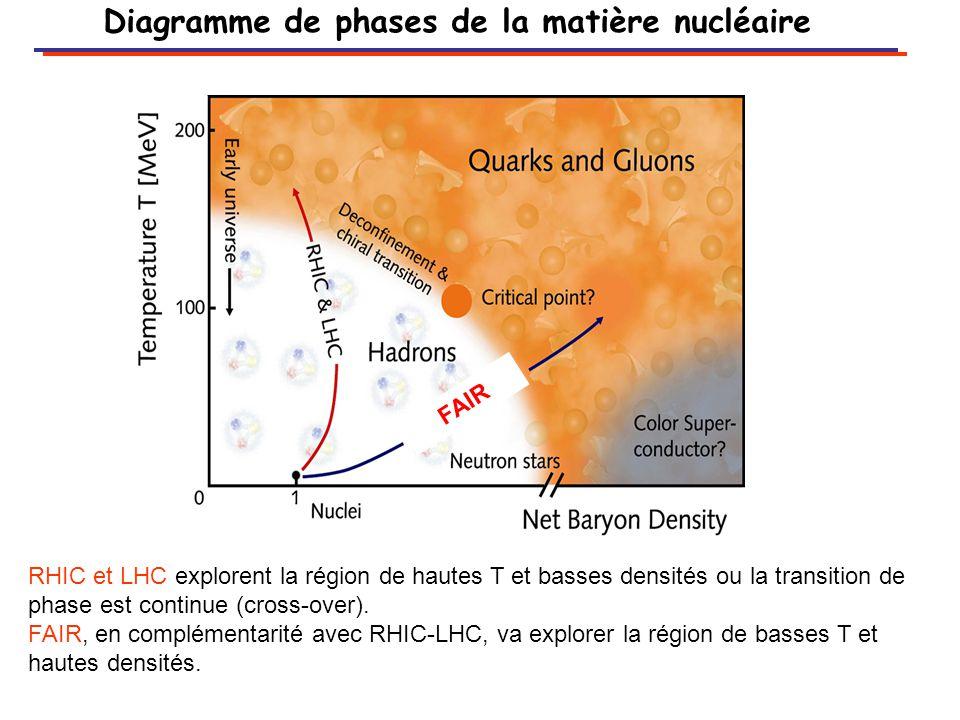 Diagramme de phases de la matière nucléaire
