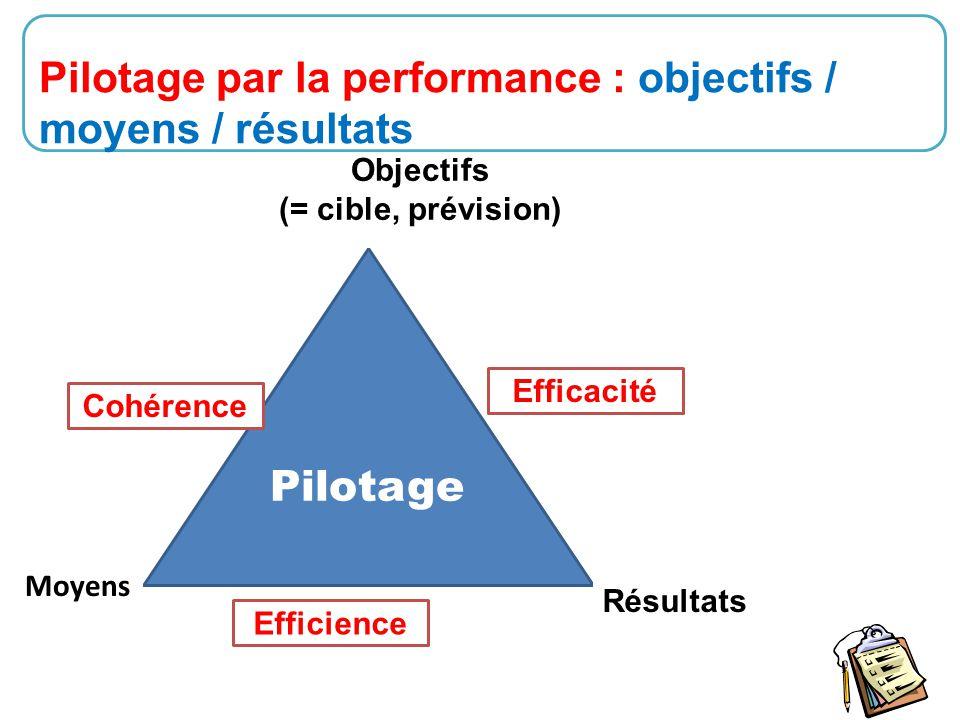 Pilotage par la performance : objectifs / moyens / résultats