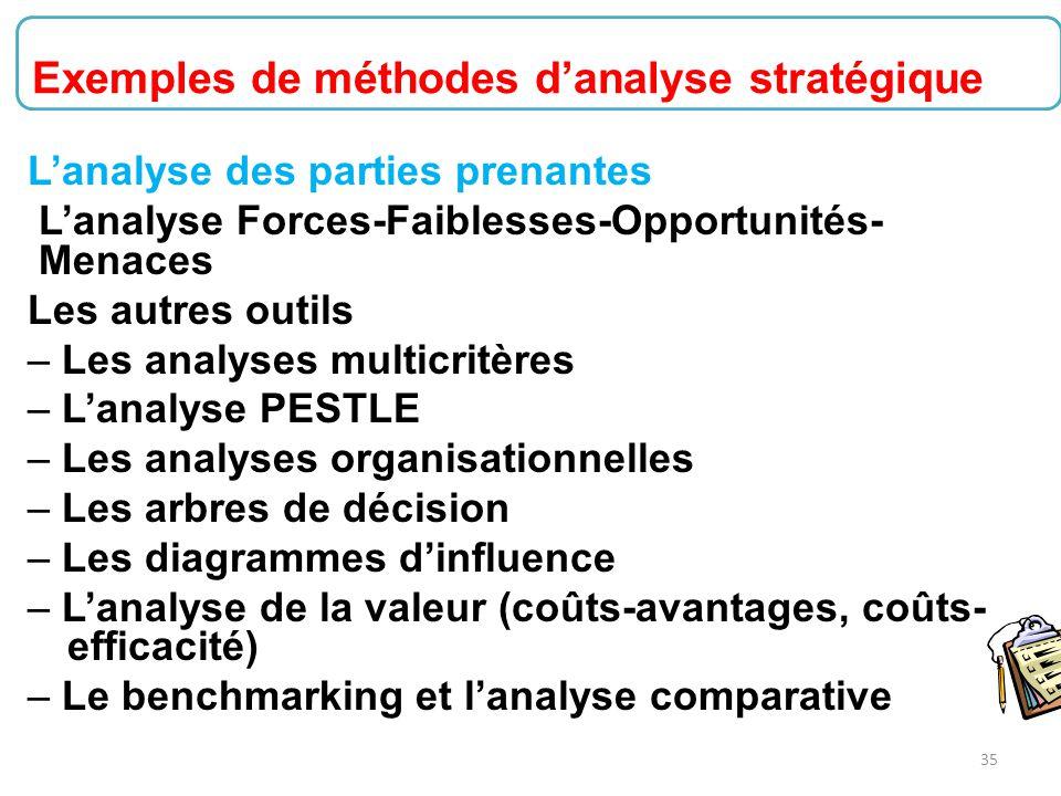 Exemples de méthodes d'analyse stratégique