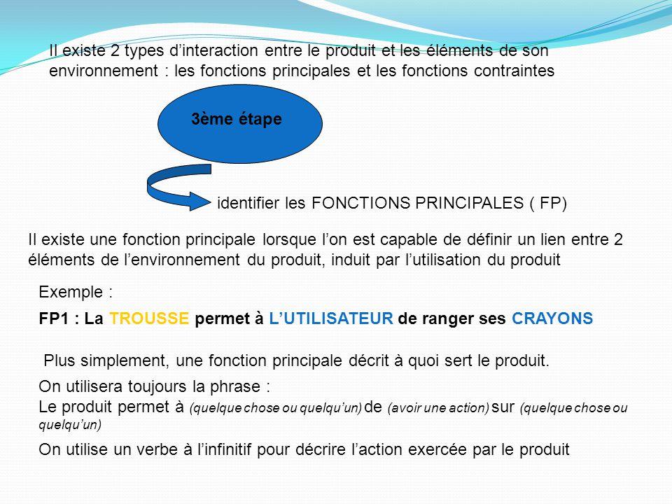Il existe 2 types d'interaction entre le produit et les éléments de son environnement : les fonctions principales et les fonctions contraintes
