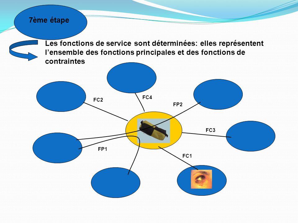 7ème étape Les fonctions de service sont déterminées: elles représentent l'ensemble des fonctions principales et des fonctions de contraintes.