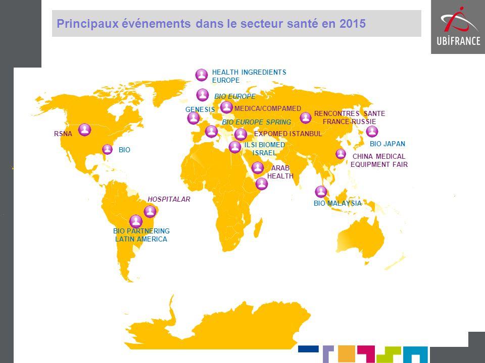 Principaux événements dans le secteur santé en 2015