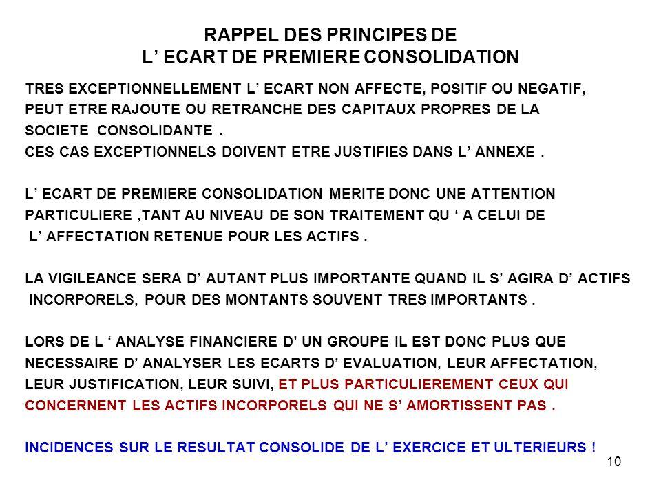 RAPPEL DES PRINCIPES DE L' ECART DE PREMIERE CONSOLIDATION
